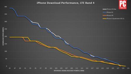 Test: pourquoi l'iPhone XS surpasse l'iPhone XR sur la vitesse de transmission 4G 2