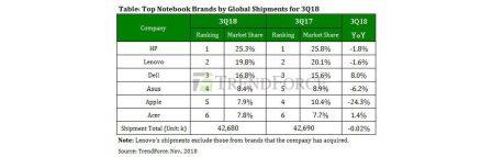 Avant l'arrivée du nouveau MacBook Air, les parts de marché Mac en forte baisse 2