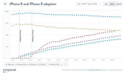 Des ventes d'iPhone 2018 en deçà de la gamme de l'an dernier si ces chiffres se confirment 3