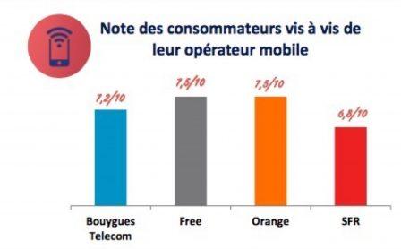 Quel est l'opérateur mobile le plus décrié? Et le meilleur? Les enseignements des alertes consommateurs Arcep 3