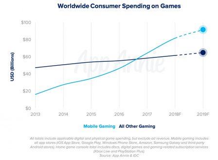 Quelle tendance pour le jeu mobile en 2019? Deux experts livrent leur analyse 3