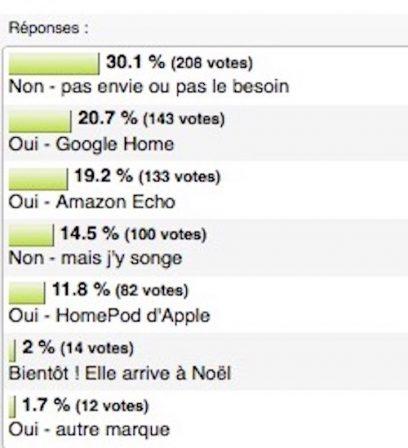 Résultat sondage lecteurs iPhon.fr: plus d'un foyer sur deux équipé d'enceintes intelligentes et votre podium des enceintes actives! 2