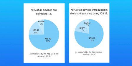 L'adoption d'iOS 12 se poursuit à un rythme nettement supérieur à iOS 11 2