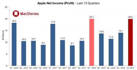 Apple affiche des résultats en baisse plombés par l'iPhone tandis que iPad, Mac et «services» vont bien 3