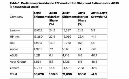 Les ventes mondiales d'ordinateurs se contractent, Apple reste 4e fabricant, en baisse 2