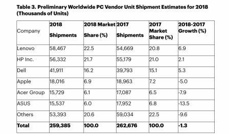 Les ventes mondiales d'ordinateurs se contractent, Apple reste 4e fabricant, en baisse 3