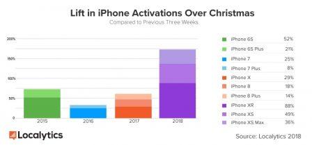 L'iPad et l'iPhone XR vedettes des activations de machines à Noël? 3