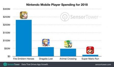 Nintendo: 300 millions d'euros de revenus inégalement répartis sur 4 jeux mobiles, avant Mario Kart Tour 2