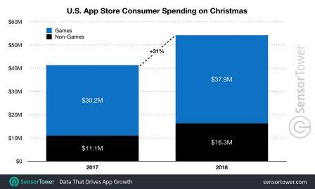 Nouveau record pour les dépenses App Store à Noël 2
