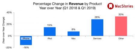 Apple affiche des résultats en baisse plombés par l'iPhone tandis que iPad, Mac et «services» vont bien 4