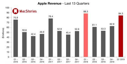 Apple affiche des résultats en baisse plombés par l'iPhone tandis que iPad, Mac et «services» vont bien 2