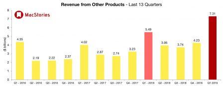 Apple affiche des résultats en baisse plombés par l'iPhone tandis que iPad, Mac et «services» vont bien 6