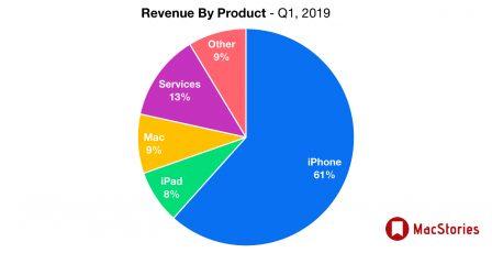 Apple affiche des résultats en baisse plombés par l'iPhone tandis que iPad, Mac et «services» vont bien 7
