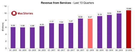 Apple affiche des résultats en baisse plombés par l'iPhone tandis que iPad, Mac et «services» vont bien 5