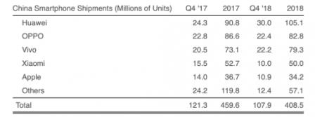 Chine: la chute des ventes d'iPhone en chiffres 2