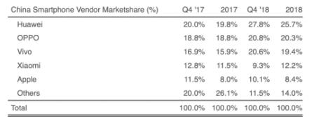 Chine: la chute des ventes d'iPhone en chiffres 3
