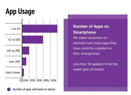 Étude: comment les apps sont découvertes, choisies, achetées et utilisées 2