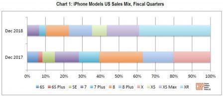 Ventes d'iPhone en décembre: l'iPhone XR écrase les autres modèles aux US 2