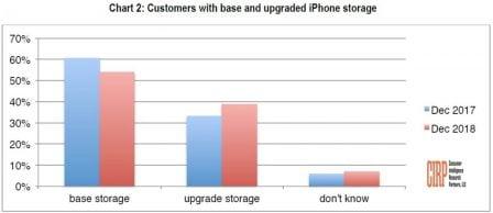 Ventes d'iPhone en décembre: l'iPhone XR écrase les autres modèles aux US 3