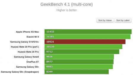 Le Galaxy S10 passe aux benchmarks: moins puissant que l'iPhone XS Max 3