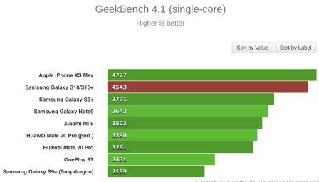 Le Galaxy S10 passe aux benchmarks: moins puissant que l'iPhone XS Max 2