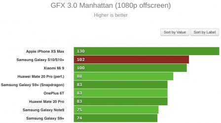 Le Galaxy S10 passe aux benchmarks: moins puissant que l'iPhone XS Max 4