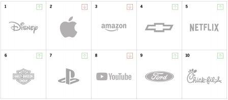 Etude: le lien entre Apple et ses clients reste fort, mais ... 2