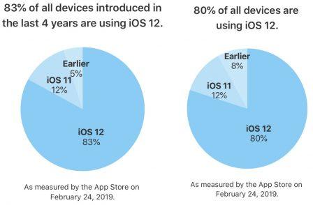 iOS 12 désormais installé sur 80% des iPhone et iPad compatibles 2