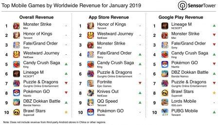Brawl Stars, le nouveau hit de Supercell, déboule dans le top des jeux les plus rentables du moment 2