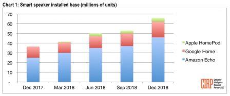 L'enceinte HomePod se fait une toute petite place aux US, Amazon domine le marché 2