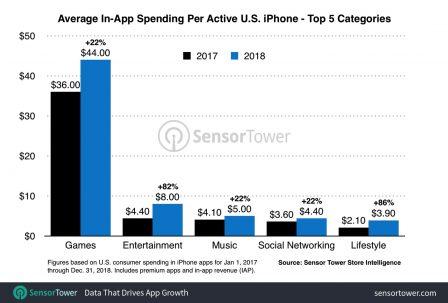 La hausse des dépenses sur l'App Store se poursuit: 70 euros/an et par machine en 2018 aux US, et vous? 3