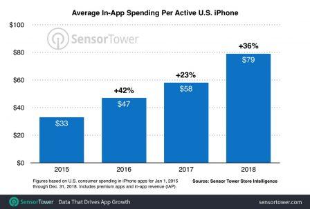 La hausse des dépenses sur l'App Store se poursuit: 70 euros/an et par machine en 2018 aux US, et vous? 2
