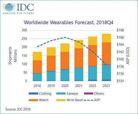 Anticipation: en 2023, une montre connectée sur quatre serait une Apple Watch 2