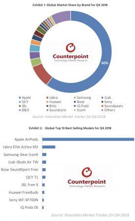 Les AirPods dominent le marché des écouteurs sans-fil, de très loin... 1