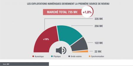 Le streaming dépasse pour la 1re fois les ventes physiques en France 3