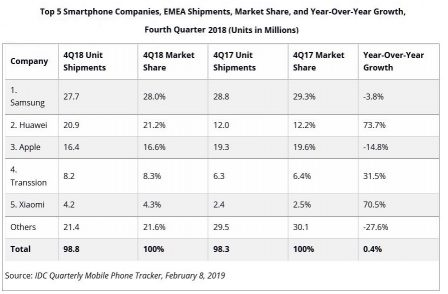 En Europe, Afrique et Moyen-Orient, Apple vend désormais moins que Huawei 2