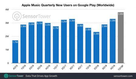 Des nouveautés pour Apple Music sur Android, et 40 Millions de téléchargements 3