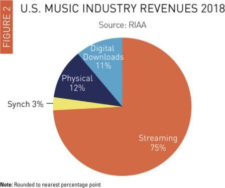US: Le streaming progresse au dépend des achats de musique numérique, tandis que le vinyl et les CD ... se maintiennent! 2