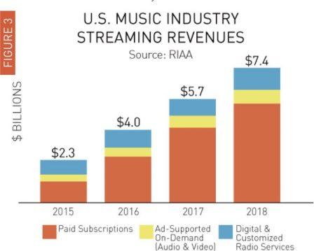 US: Le streaming progresse au dépend des achats de musique numérique, tandis que le vinyl et les CD ... se maintiennent! 3