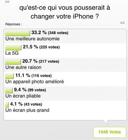Résultat sondage: 5G, écran, autre? Voici les évolutions qui pourraient vous faire changer d'iPhone 2