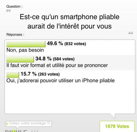 Résultat du sondage iPhon.fr: avez-vous envie d'un iPhone pliable? Pas tant que ça ... 2