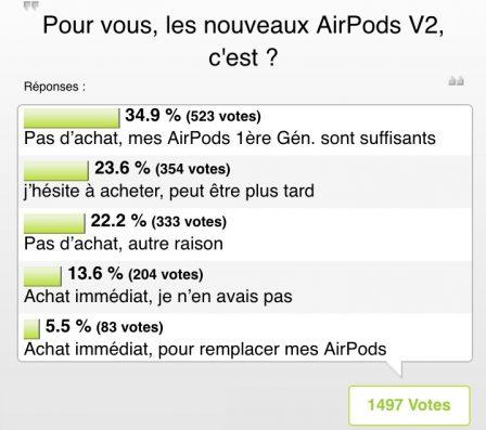 Résultats sondage achat AirPods V2: des sentiments partagés! 2
