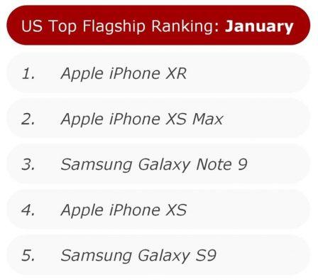 L'iPhone XR smartphone le plus vendu aux US en ce début d'année, devant le XS Max 1