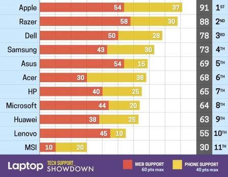 Apple leader lors d'un comparatif des services de support technique pour ordinateurs portables de différentes marques 2