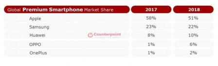 """Apple toujours dominant sur le marché des smartphones """"Premiums"""" 2"""