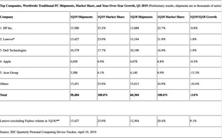 Ventes de Mac en baisse ce début d'année mais part de marché en hausse! 2