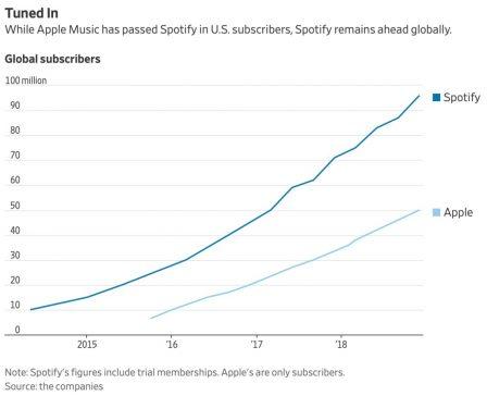 Abonnés payants: Apple Music dépasse Spotify aux US pour la 1ère fois 2