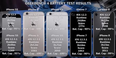 iOS 12.3.1 cache une bonne surprise pour l'autonomie de certains iPhone 2