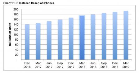 Au pays où Apple est roi, le nombre d'iPhone augmente plus doucement 2