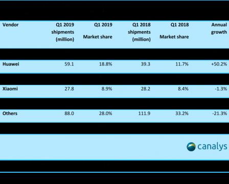 Baisse des ventes d'iPhone au 1er trimestre: les chiffres selon deux études 3